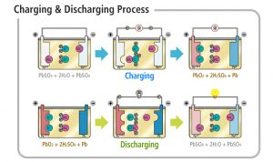 lead acid battery charging discharging process