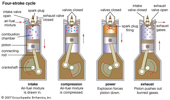 4-stroke internal combustion engine