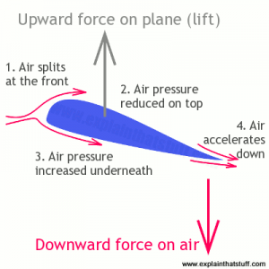 how airfoil wing makes lift