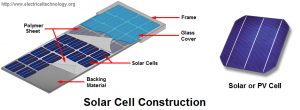 Construction of solar panel