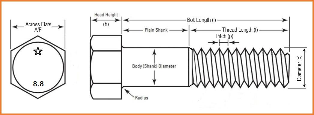 Bolt design - MechanicLove