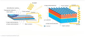 energy graphic how pv solar cell works