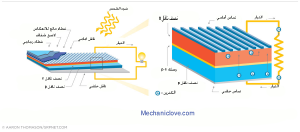 تركيب الخلايا الشمسية