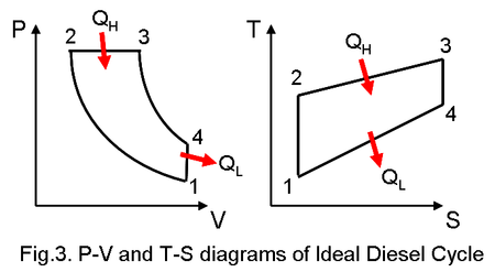 p-v and t-s diagram of ideal diese cycle
