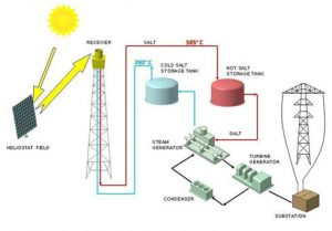 solar tower schema