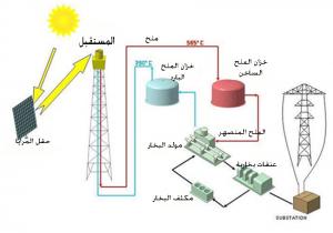 مخطط محطة الطاقة الشمسية