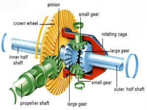 design-and-working-of-differential-gear