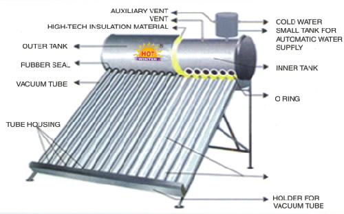 Solor-Water-Heater(ETC)