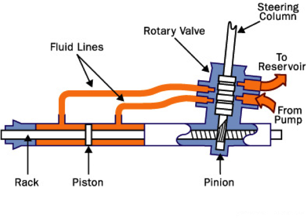 Hydraulic power steering diagram