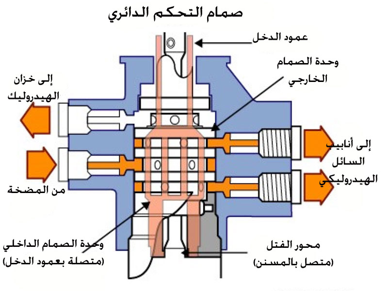صمام التحكم الدوراني الهيدروليكي