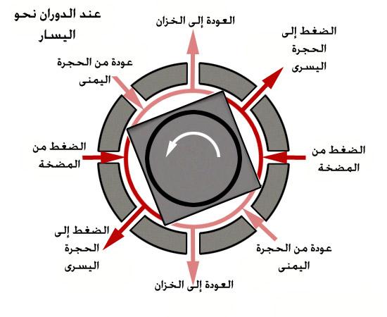 صمام التحكم الهيدروليكي عند الدوران يسار