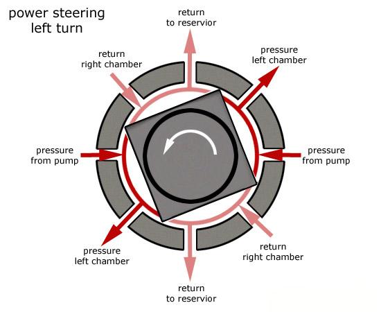 Hydraulic Power Steering - MechanicLove