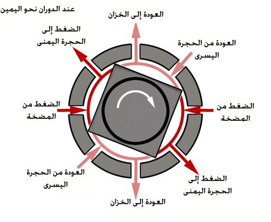 صمام التحكم الهيدروليكي عند الاستدارة الى اليمين