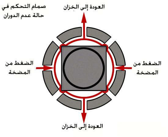 صمام التحكم الهيدروليكي في حالة عدم تغيير الاتجاه